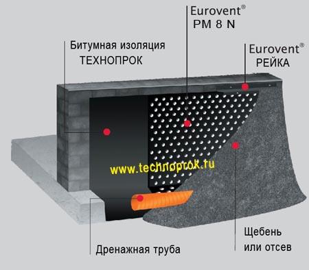 Защита и дренаж фундамента после гидроизоляции жидкой резиной профилированной мембраной