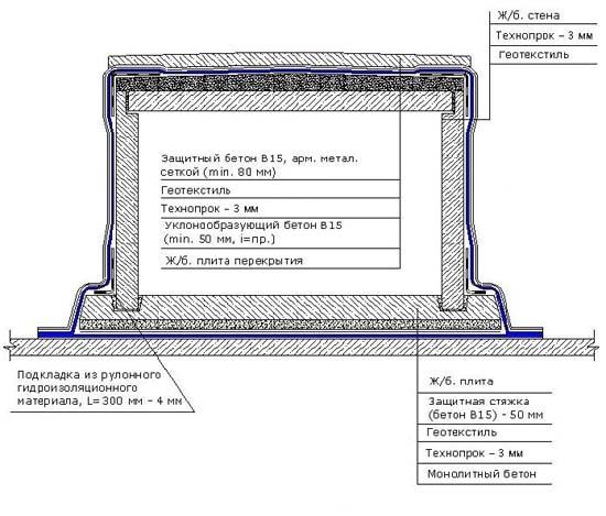 Схема гидроизоляции тоннеля при открытом котлованном способе строительства