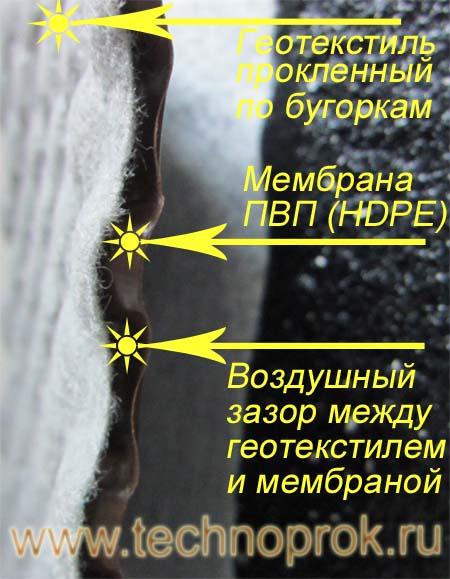 Дренаж фундаментной стены мембраной Технопрок Гео Дрейн