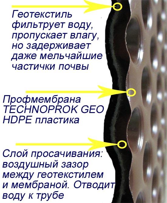 Фильтрующий слой и слой просачивания профмембраны для устройства дренажа фундамента