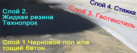 Слои при гидроизоляции пола жидкой резиной ООО Технопрок
