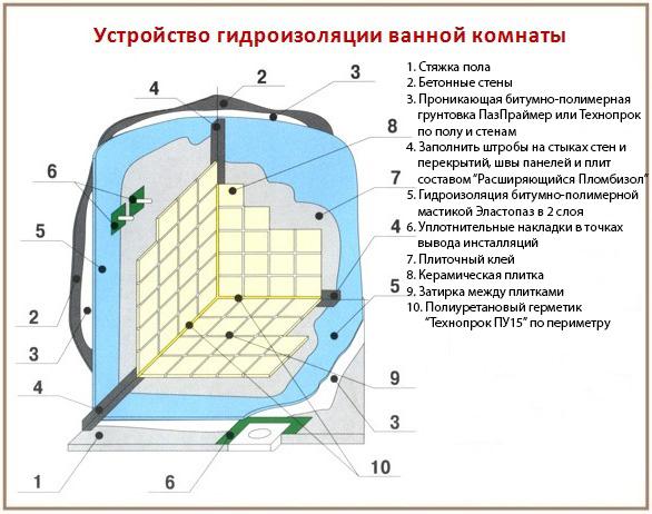 Схема устройства гидроизоляции в душевой